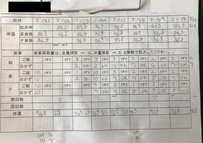 入院中の体温や食事の量