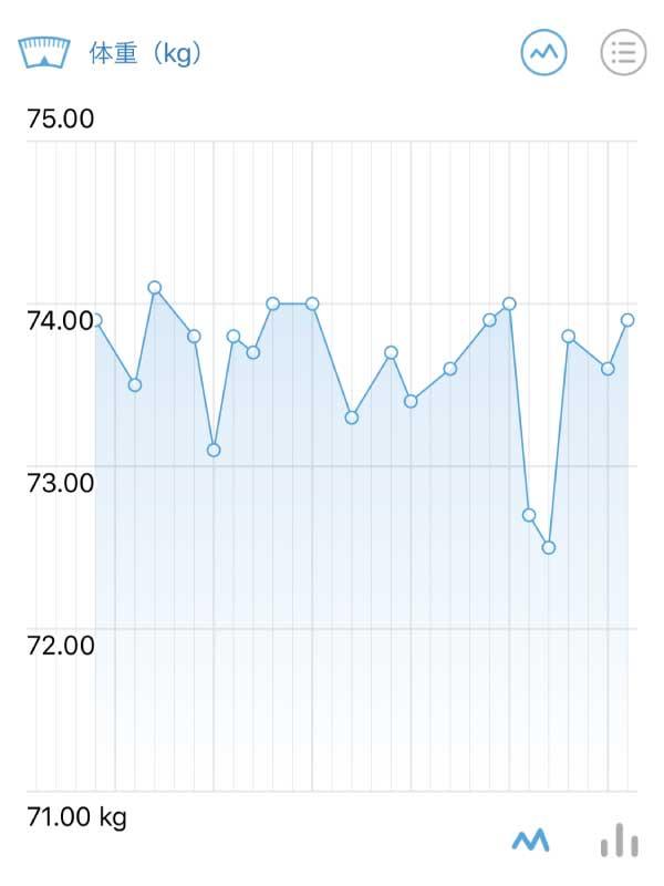 1月の体重推移