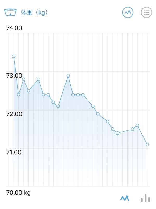 2月のやおやの体重